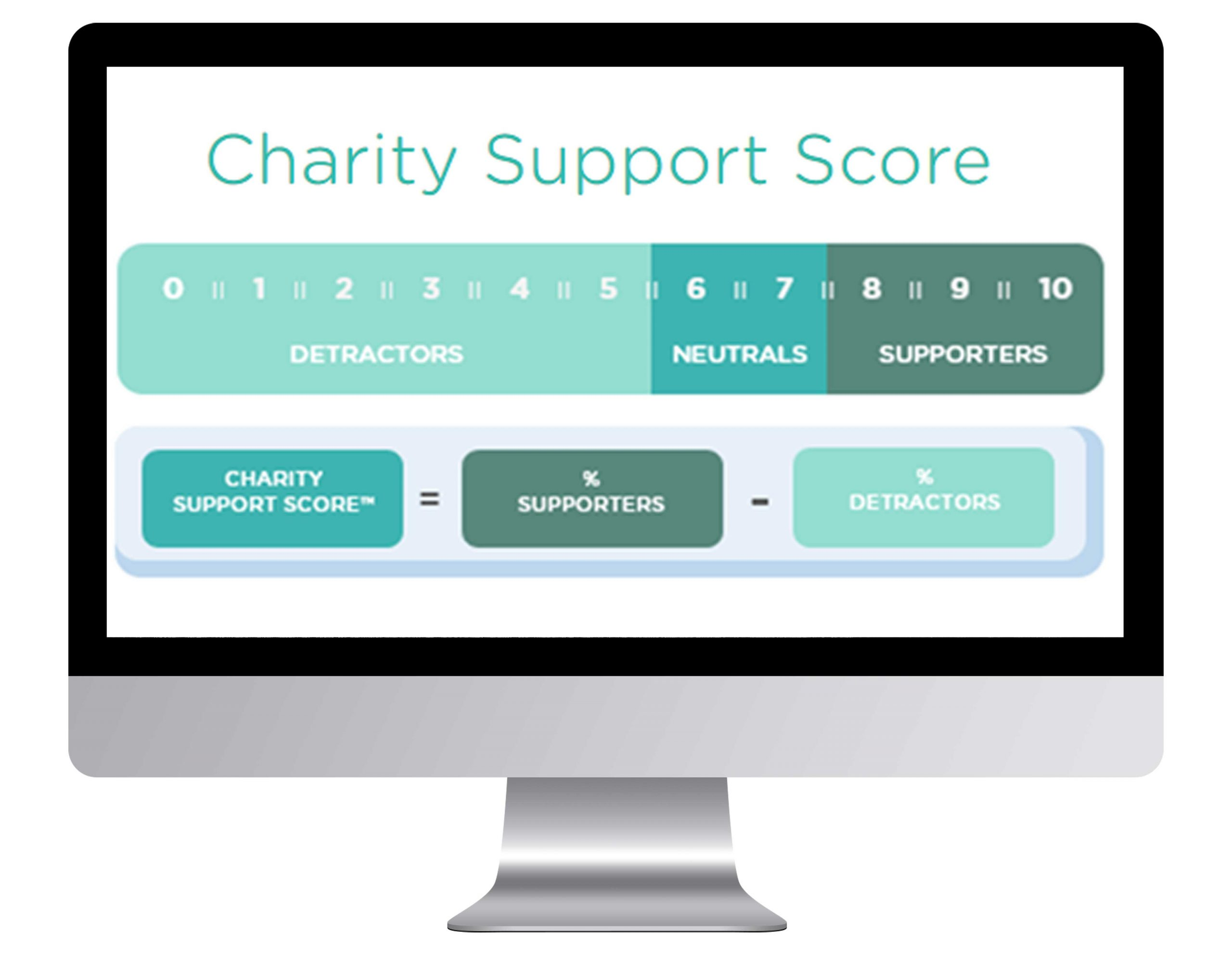 Charity Support Score