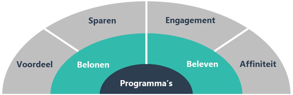 Wat is een loyaliteitsprogramma