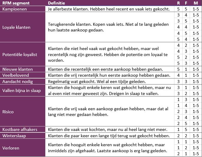 RFM analyse model